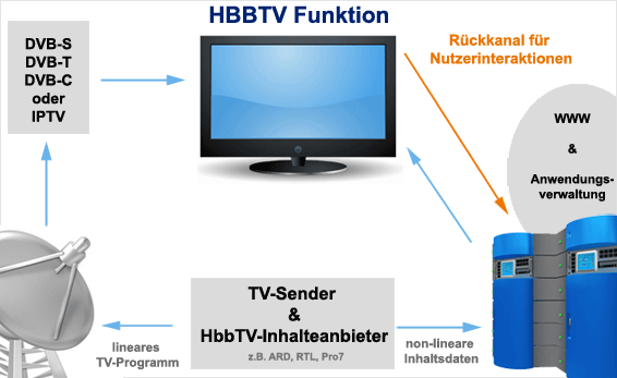 hbbtv technik so funktioniert hbbtv. Black Bedroom Furniture Sets. Home Design Ideas